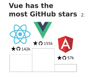 Comparison between GitHub popularity of Js frameworks