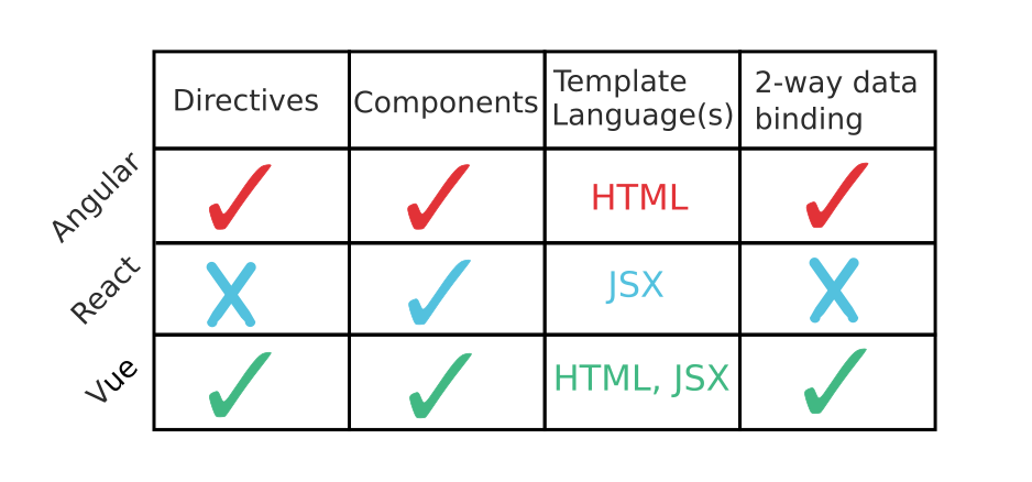 Comparison between features of Js frameworks